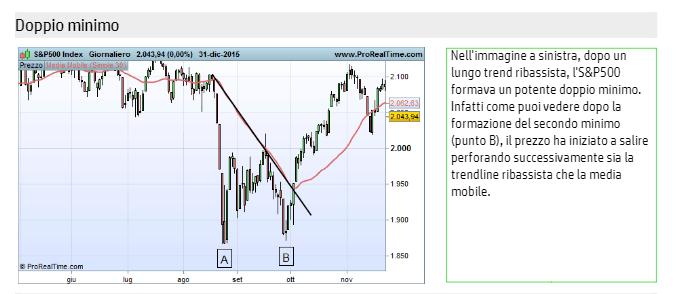 doppio-minimo-trading-orso-toro