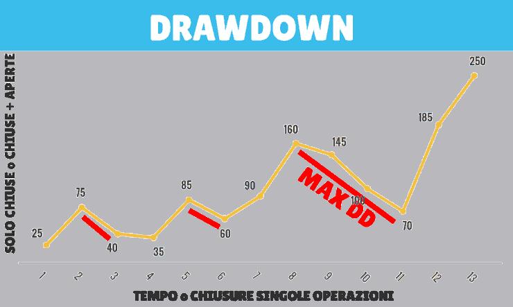 Strategia del trend following