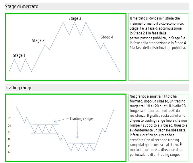 esempi-pratici-trading-orso-toro