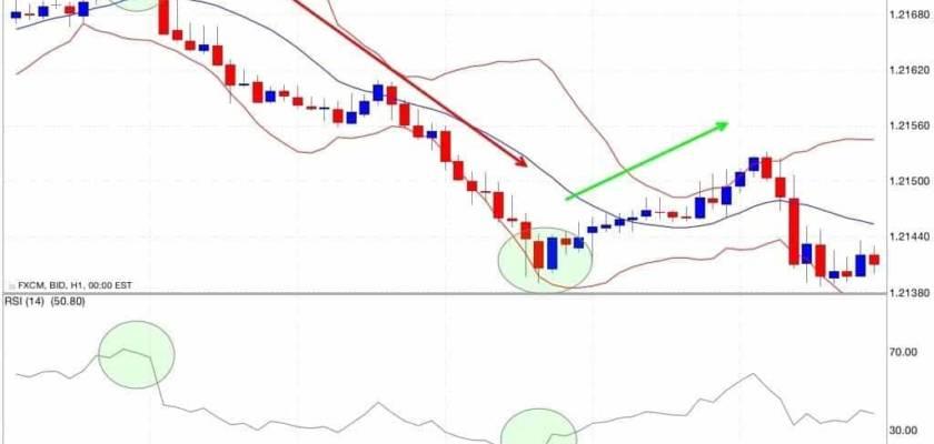 indicatore-rsi