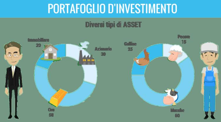 Diversificazione portafoglio investimenti: come diversificare per ridurre il rischio