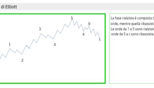 I numeri di Fibonacci nelle onde di Elliott [Strategia di trading Forex]