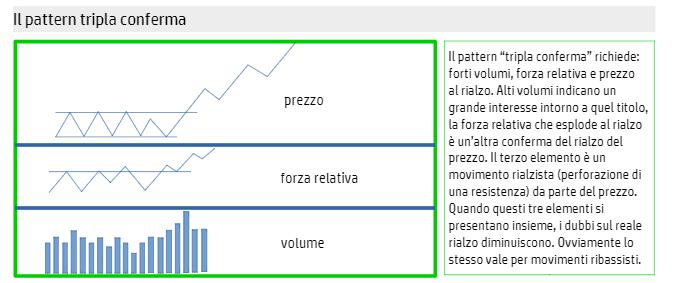 tripla-conferma-trading-orso-toro