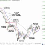 Indicatore Alligator: come utilizzarlo in una strategia di trading