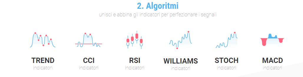 Trading di opzioni binarie automatizzato
