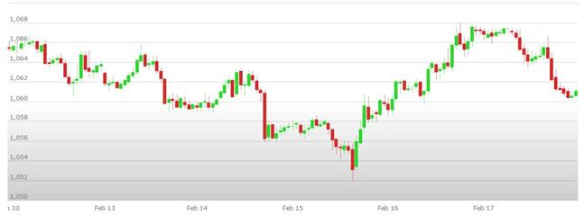 Previsioni Euro Dollaro – Analisi tecnica EUR USD 20-24 Febbraio 2017