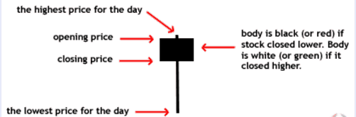 I migliori pattern per trading opzioni binarie