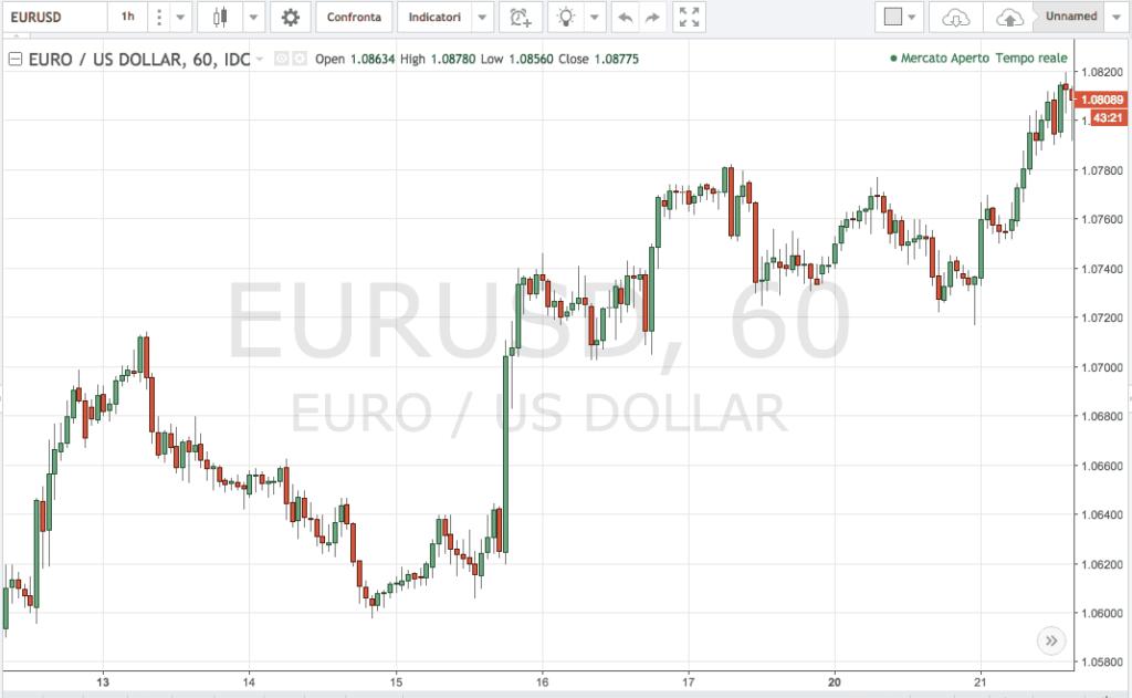 grafico a candele giapponesi eur/usd