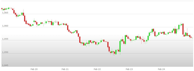 Previsioni Euro Dollaro – Analisi tecnica EUR USD 27 Febbraio 03 Marzo 2017