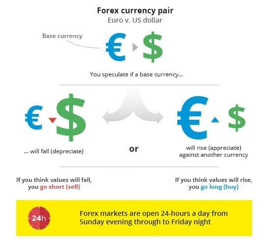 Forex come fare