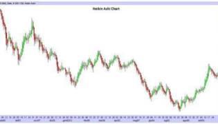 Grafico Heikin Ashi in tempo reale: strategie per usarlo nel trading online