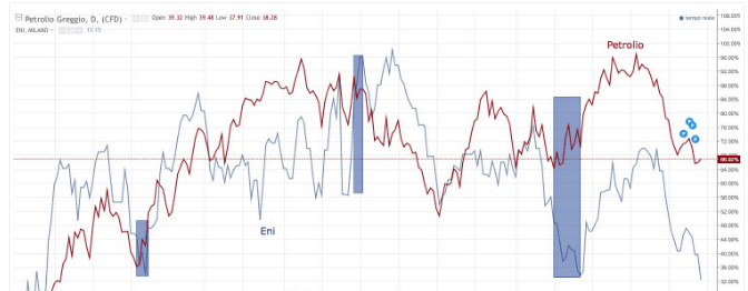 Strategia Correlazioni tra asset per opzioni binarie