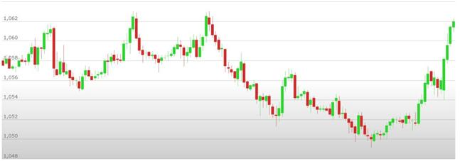 Previsioni Euro Dollaro – Analisi tecnica EUR USD 06 – 10 Marzo 2017