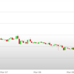 Previsioni Euro Dollaro – Analisi tecnica EUR USD 13-17 Marzo 2017