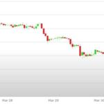 Previsioni Euro Dollaro – Analisi tecnica EUR USD 03-07 Aprile 2017