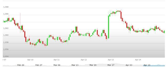 cambio euro dollaro 17-21