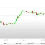 Previsioni Euro Dollaro – Analisi tecnica EUR USD  24-28 Aprile 2017
