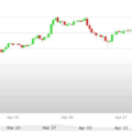 Previsioni Euro Dollaro – Analisi tecnica EUR USD 01-05 Maggio 2017