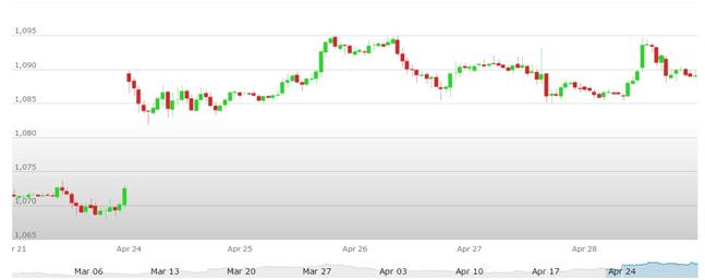 cambio euro dollaro 01-05