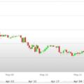 Previsioni Euro Dollaro – Analisi tecnica EUR USD 15-19 Maggio 2017