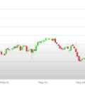 Previsioni Euro Dollaro – Analisi tecnica EUR USD 08-12 Maggio 2017