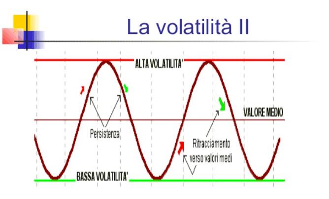 Volatilità dei mercati finanziari: cos'è ? Linee guida