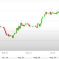 Previsioni Euro Dollaro – Analisi tecnica EUR USD 02 - 09 Giugno 2017