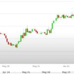 Cambio euro dollaro grafico