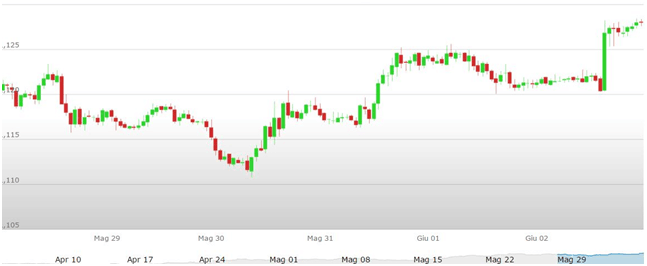 Previsioni Euro Dollaro – Analisi tecnica EUR USD 02 – 09 Giugno 2017