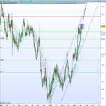Cambio euro dollaro: scontro tra BCE e Elezioni UK: Quale impatto?