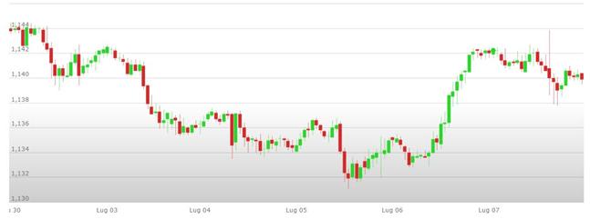 Previsioni Euro Dollaro – Analisi tecnica EUR USD 10-14 Luglio 2017