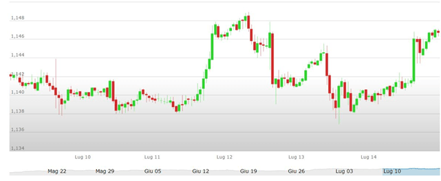 Grafico euro dollaro 17-21 luglio 2017