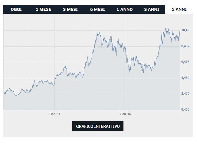 Azioni fca in tempo reale quotazione previsioni e for Borsa giapponese tempo reale
