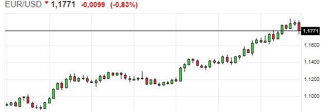 07-11 analisi tecnica euro dollaro