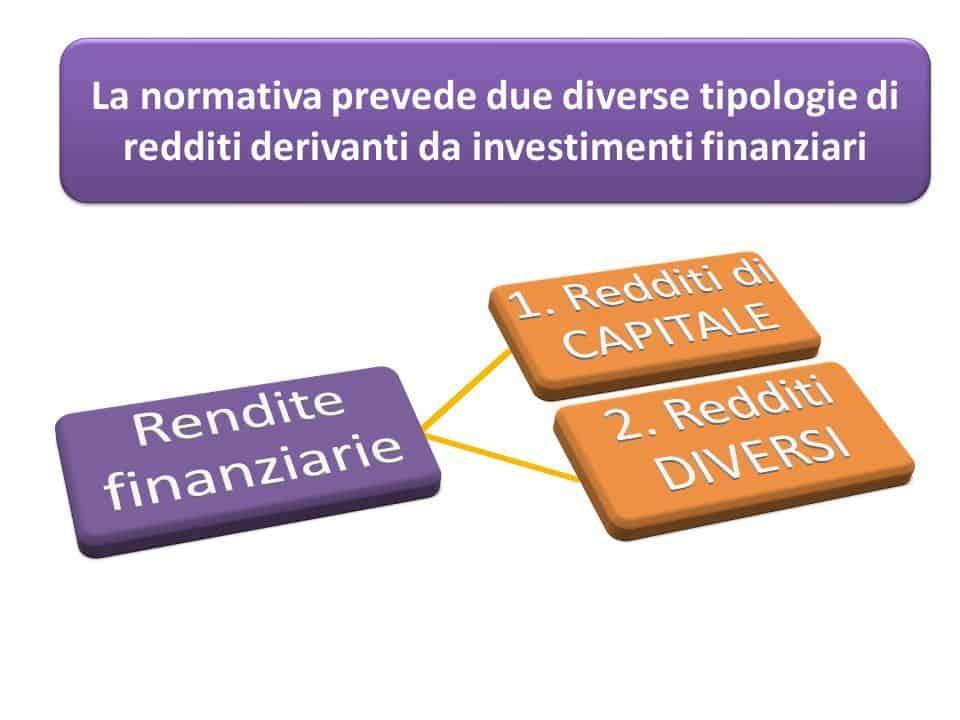 Tipologie-investimenti-finanziari