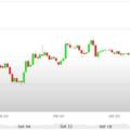 Previsioni Euro Dollaro – Analisi tecnica EUR USD 09-13 Ottobre 2017