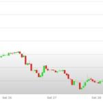 Previsioni Euro Dollaro – Analisi tecnica EUR USD 02 – 06 Ottobre 2017