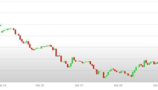 Previsioni Euro Dollaro – Analisi tecnica EUR USD 02 - 06 Ottobre 2017
