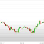 Previsioni Euro Dollaro – Analisi tecnica EUR USD 23-27 Ottobre 2017