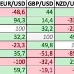 Correlazioni nel Forex: perché è importante la correlazione tra valute nel Forex ?