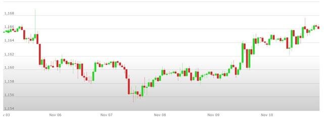 Previsioni Euro Dollaro – Analisi tecnica EUR USD 13-17 Novembre 2017