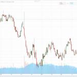 Tradingview italiano: cos'è e come funziona [Opinioni]