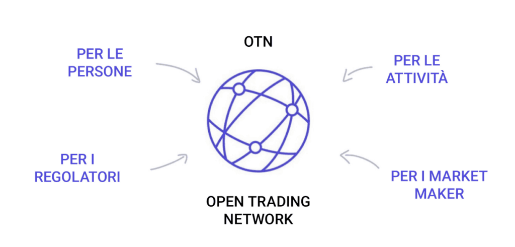 open trading network