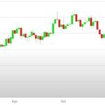 Previsioni Euro Dollaro – Analisi tecnica EUR USD 27 Novembre 01 Dicembre 2017