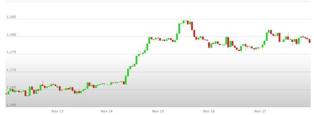 analisi tecnica cambio euro dollaro