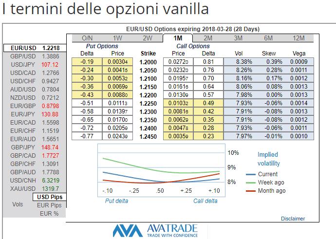 Opzioni Vanilla cosa sono ? Vantaggi trading speculativo con le opzioni vanilla