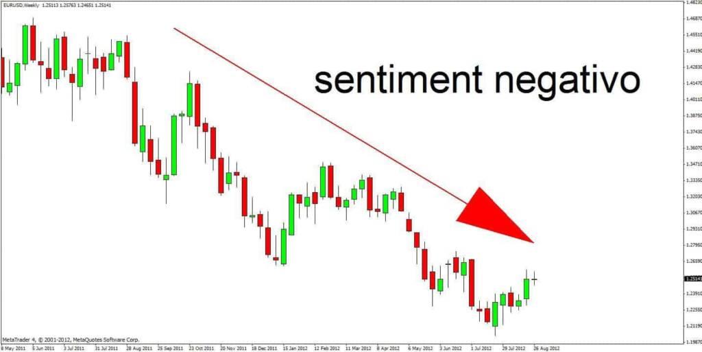 Sentiment di mercato, cos'è? Definizione, esempio
