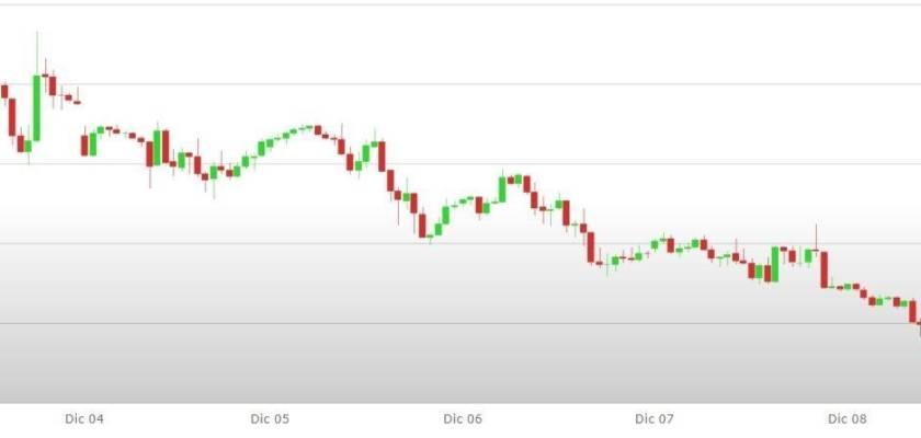 Previsioni Euro Dollaro – Analisi tecnica EUR USD 11 - 18 Dicembre 2017