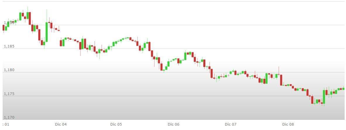 Previsioni euro dollaro forexpros