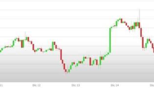 Previsioni Euro Dollaro – Analisi tecnica EUR USD 18 -22 Dicembre 2017